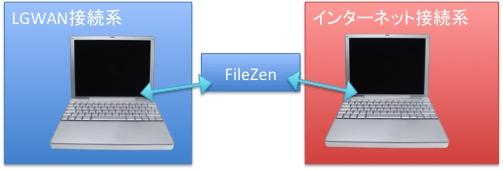 強靭化_データ授受_FileZen