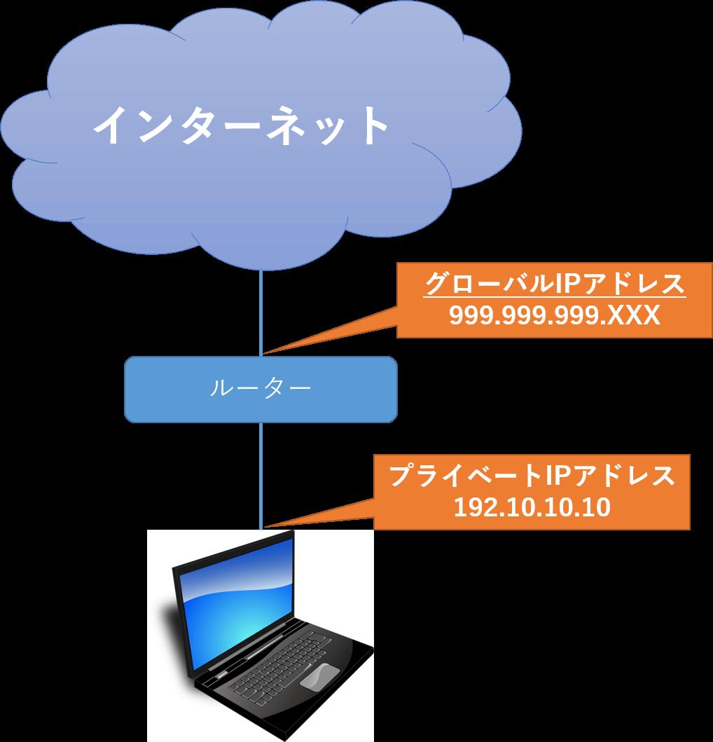 グローバル ip アドレス 確認 方法